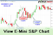 E-Mini Price Action
