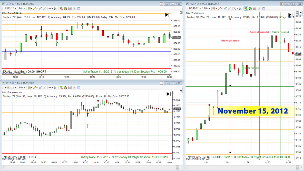 8 and 8 trading system