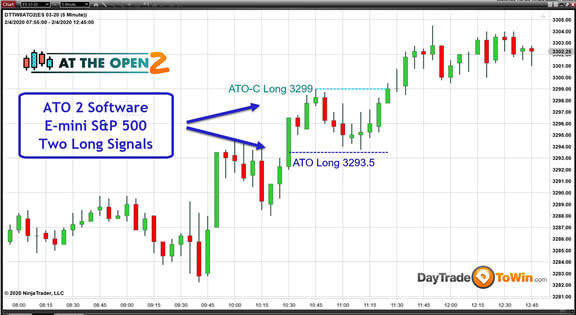ATO 2 With E-mini Futures (ES) Chart