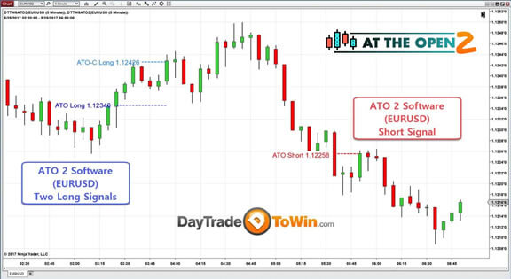 ATO 2 With Euro FX (EUR/USD) Chart