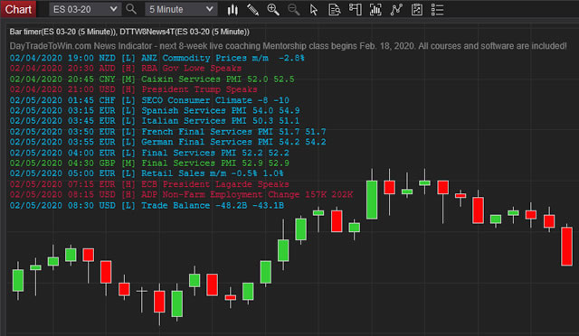 Download Our Free Indicators For Ninjatrader And Tradestation