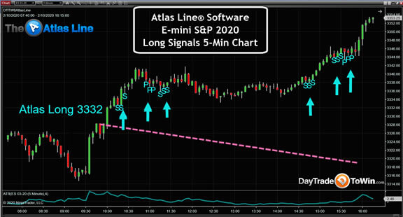 Atlas Line With E-mini Futures (ES) Chart
