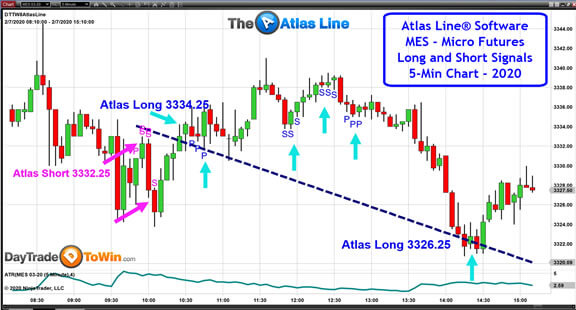 Atlas Line With Micro E-mini Futures (MES) Chart
