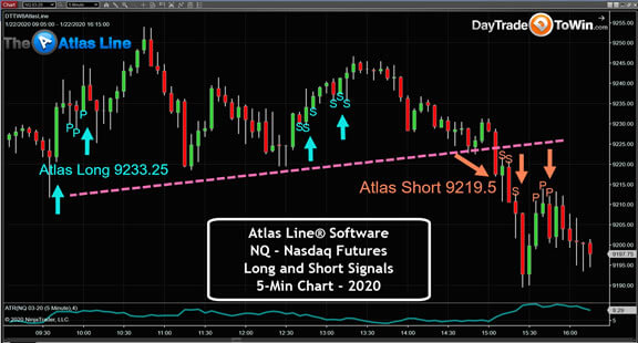 Atlas Line With Nasdaq (NQ) Chart