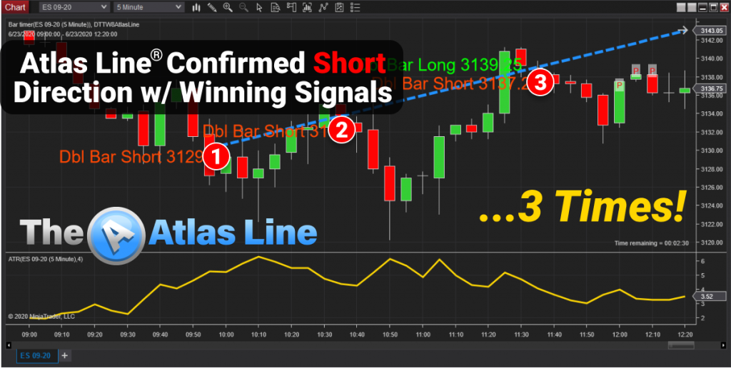 Price Action Trading System: Atlas Line