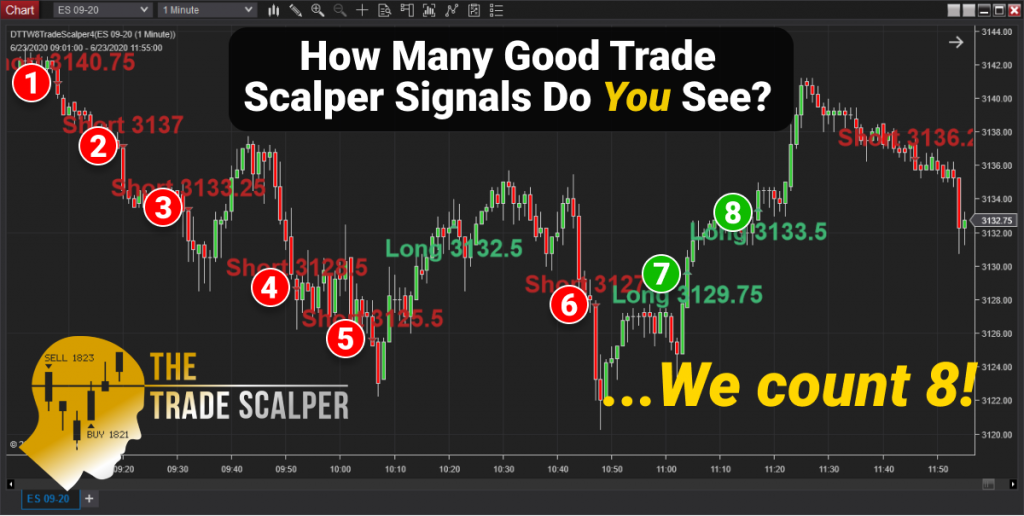 Price Action Trading System: Trade Scalper