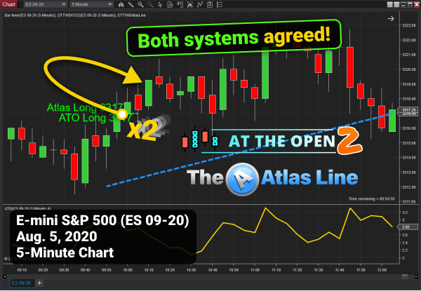 5-Min Atlas Line and ATO 2 Price Action Chart
