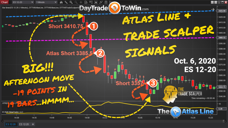 Atlas Line and Trade Scalper Price Action Trading Signal Systems