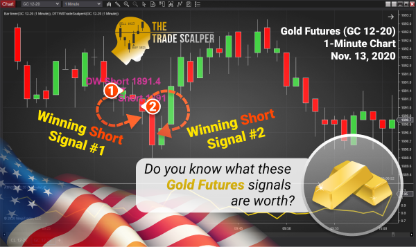 Gold Futures trading system