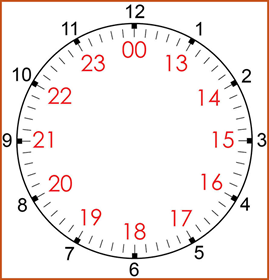 24-Hour Charting Clock