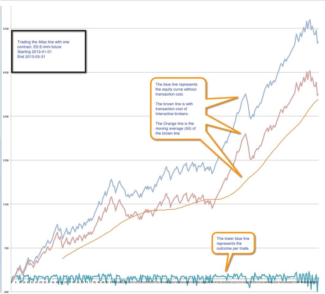 Linedata longview trading system