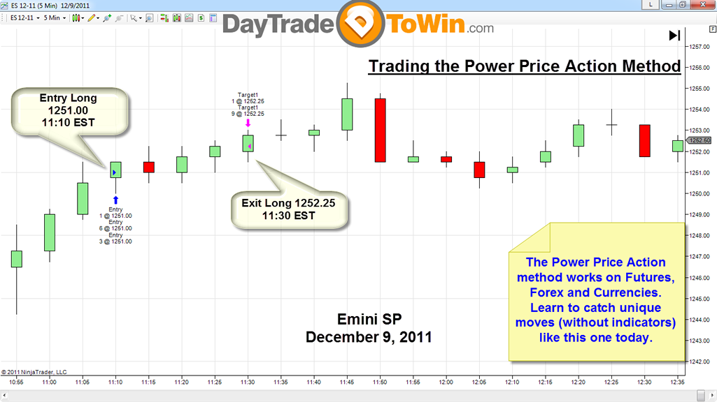 Price Action Trading Chart;