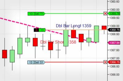 Atlas line trading indicator system